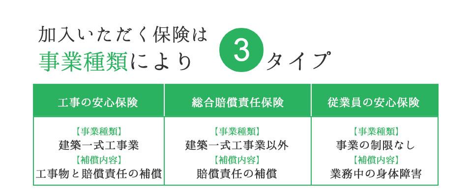 建設横浜 工事保険